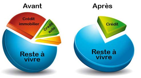 proportion-rachat-credits-avant-apres-3co-credit